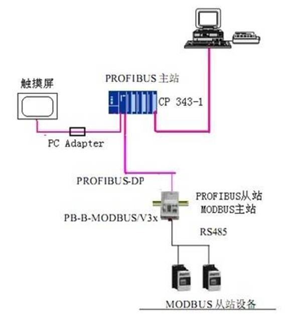 故需用到数字量输入模块,数字量输出模块,由于本系统采用西门子s7 300