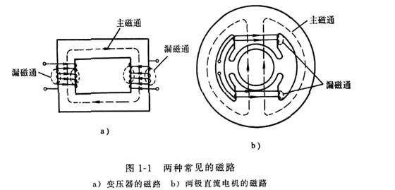 磁路的基本定律