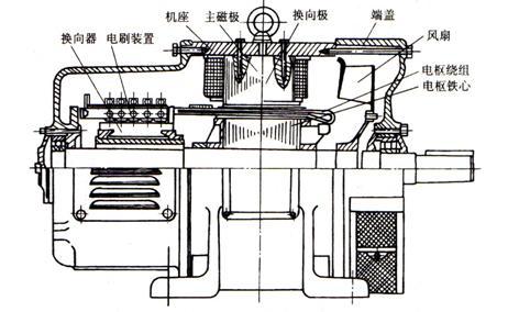 直流电机的工作原理和基本结构