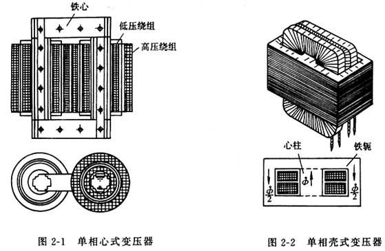变压器的基本结构和额定值