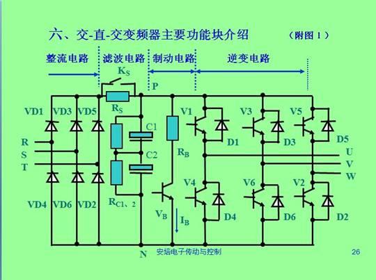变频器的主电路是给异步电动机提供调压调频电源的电力变换部分,变频器的主电路大体上可分为两类: 电压型是将电压源的直流变换为交流的变频器,直流回路的滤波是电容。 电流型是将电流源的直流变换为交流的变频器,其直流回路滤波是电感。它由三部分构成,将工频电源变换为直流功率的整流器,吸收在变流器和逆变器产生的电压脉动的平波回路,以及将直流功率变换为交流功率的逆变器。 现主要介绍电压型变频器结构及原理,电压型变频器主电路包括:整流电路、中间直流电路、逆变电路三部分组,交-直-交型变频器结构见附图1 1)整流