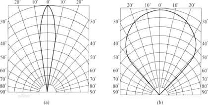 红外线发光二极管参数及基本特性