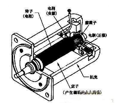 直流伺服电动机的工作原理及原理图图片