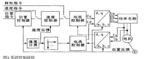 永磁交流伺服电机的工作原理图及结构分析图片