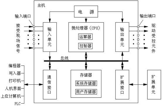 图1 PLC的基本组成框图 1)、中央处理器(CPU) 一般由控制器、运算器和寄存器组成,这些电路都集成在一个芯片内。CPU通过数据总线、地址总线和控制总线与存储单元、输入/输出接口电路相连接。 与一般的计算机一样,CPU是整个PLC的控制中枢,它按PLC中系统程序赋予的功能指挥PLC有条不紊的进行工作。CPU主要完成下述工作: (1)接收、存储用户通过编程器等输入设备输入的程序和数据。 (2)用扫描的方式通过I/O部件接收现场信号的状态或数据,并存入输入映像寄存器或数据存储器中。 (3)诊断PLC内部