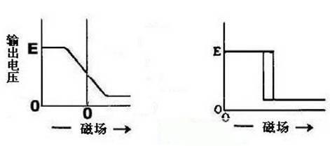 线性霍尔元件电路图
