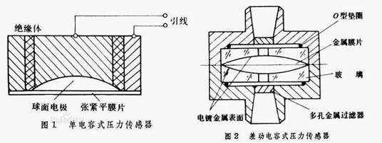 电容式压力传感器原理及分类