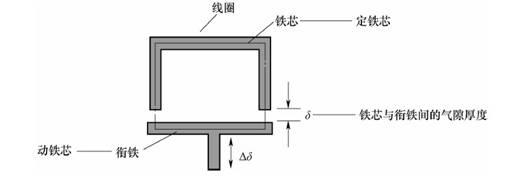 变磁阻式传感器_自感式传感器工作原理及结构