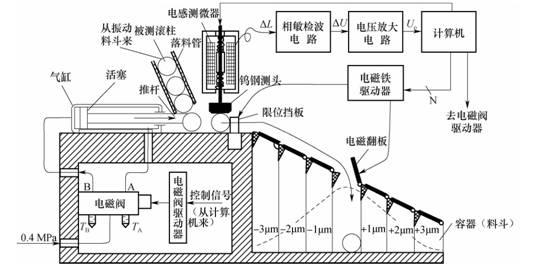 电感式传感器的应用电路