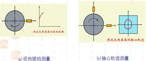 电涡流式传感器的工作原理及结构_电感式传感器基础知识(6)