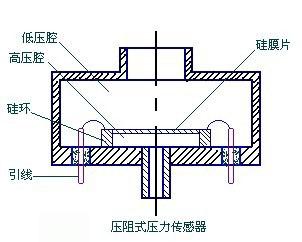 压阻式压力传感器原理及应用图片