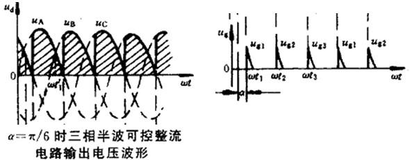 在一个周期内三相轮流导通,负载上得到脉动直流电压Ud,其波形是连续的。电流波形与电压波形相似, 这时,每只晶闸管导通角为120°,负载上电压平均值为: