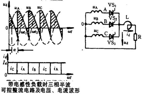 整流变压器副边接成星形,有个公共零点,所以也叫三相零式电路。图中,uA,uB,uC分别表示三相对 0点的相电压 (u2p),电源的三个相电压分别通过VSl、VS2、VS3晶闸管向负载电阻R供给直流电流,改变触发 脉冲的相位即可以获得大小可调的直流电压。