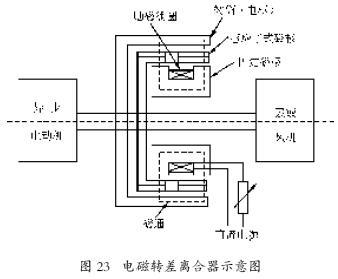 这和异步电动机的原理相似