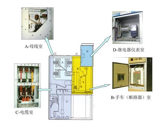 10kv高压开关柜组成结构及作用