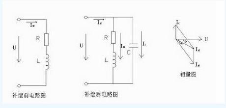 图解无功补偿 无功功率与电压的关系