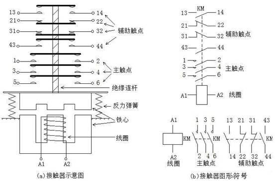 交流接触器是利用电生磁来控制铁块吸合和断开!一般有三副主触头还有几副是副触头!交流接触器符号? 结构? 按GB5226标准,交流接触器的符号为KM,一般分为三个主回路常开触点,两个辅助常开触点,两个辅助常闭触点,接触器外壳,衔铁心,线圈,弹簧等,它的吸与断主要是接通三相主回路和控制回路,达到控制电机(或其他用电器)的目的。 交流接触器符号图 交流接触器的文字符号为KM。 交流接触器的图形符号如图所示,