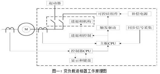 变负载进相器工作原理,特点及在水泥厂高压电机上的应用分析