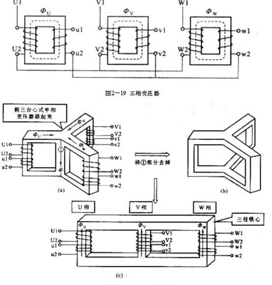 在三相电力变压器中,目前使用最广的是油浸式电力变压器,它主要由铁心、绕组、油箱和冷却装置、保护装置等部件组成,其外形如图221所示,现简介如下: 1.铁心 铁心是三相变压器的磁路部分,与单相变压器一样,它也是由0.35mm厚的硅钢片叠压(或 卷制)而成,新型电力变压器铁心均用冷轧晶粒取向硅钢片制作,以降低其损耗。三相电力变压器铁心均采用心式结构。