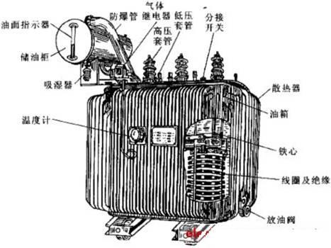 三相变压器的基本结构